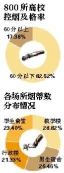 """中国控烟协会:800所高校逾八成控烟""""不及格"""""""