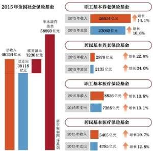 财政部:去年社保总收入超4万亿